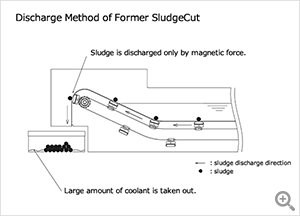 Discharge method of former SludgeCut