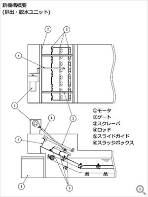 新機構概要(排出・脱水ユニット)